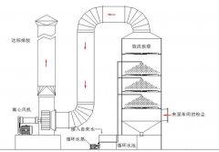 废气治理粒度为20-6,被称为